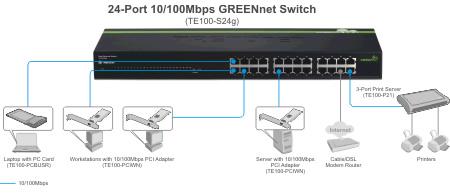 TE100-S24g (Versión v1.0R) Switch GREENnet de 24 puertos a 10/100Mbps TrendNet