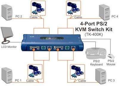 Kit de conmutador KVM PS/2 de 4 puertos TK-400K